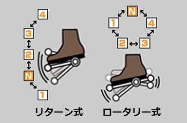変速方式(リターン式/ロータリー式) - ヤマハ バイク ブログ|ヤマハ発動機株式会社