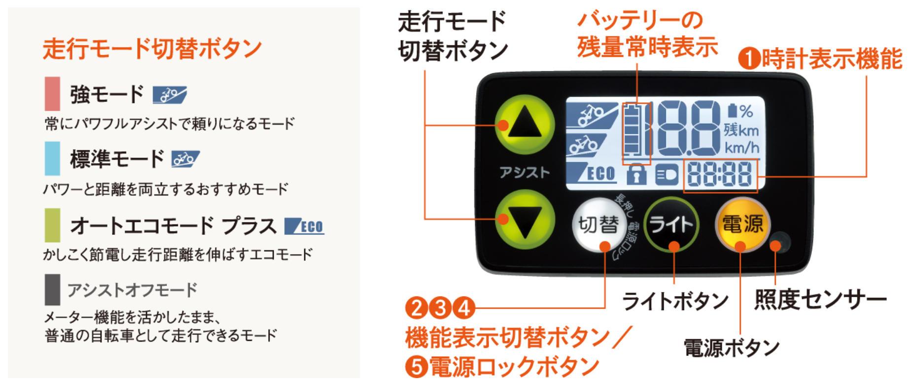 5ファンクションメーター説明.jpg
