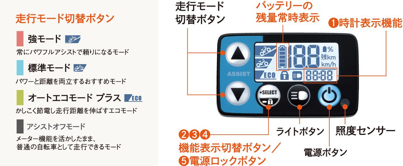 液晶5ファンクションメーター