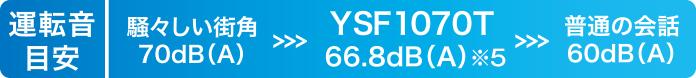 [運転音目安] 騒々しい街角:70dB(A)> YSF1070T:66.8dB(A)※5 > 普通の会話60dB(A)