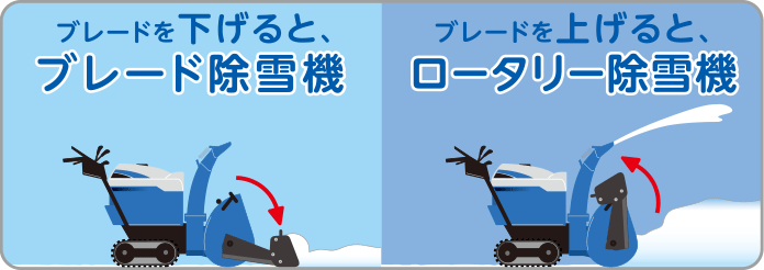 ブレードを下げると、ブレード除雪機/ブレードを上げると、ロータリー除雪機